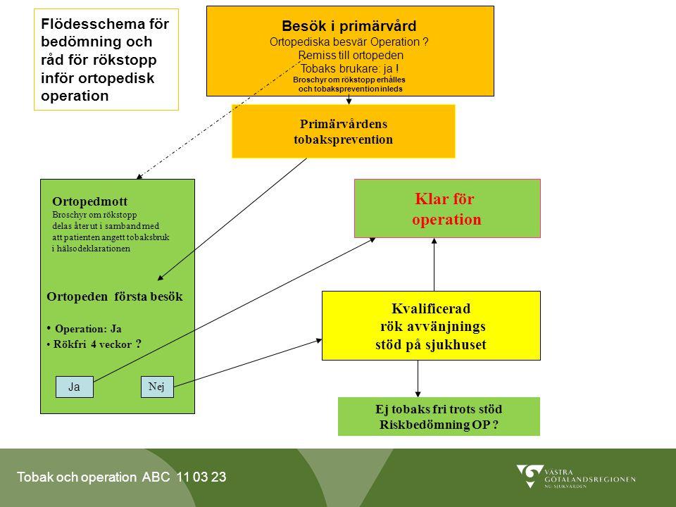 Tobak och operation ABC 11 03 23 Flödesschema för bedömning och råd för rökstopp inför ortopedisk operation Besök i primärvård Ortopediska besvär Operation .