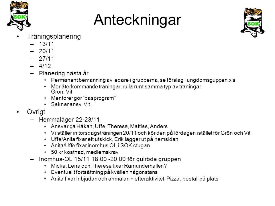 Anteckningar Träningsplanering –13/11 –20/11 –27/11 –4/12 –Planering nästa år Permanent bemanning av ledare i grupperna, se förslag i ungdomsguppen.xl