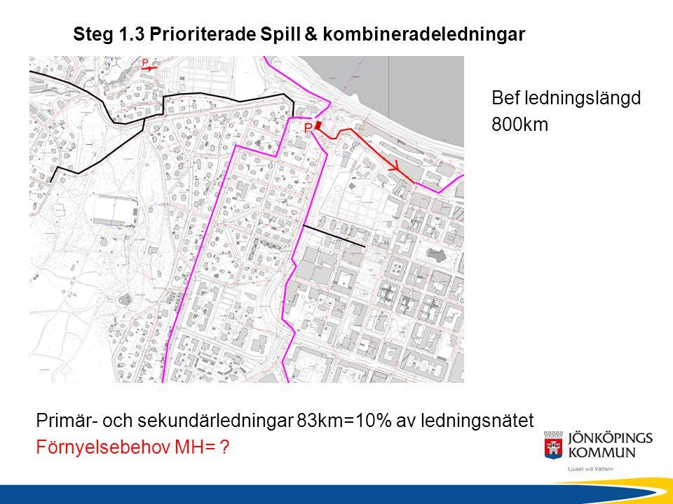 Steg 1.3 Prioriterade Spill & kombineradeledningar Primär- och sekundärledningar 83km=10% av ledningsnätet Förnyelsebehov MH= ? Bef ledningslängd 800k