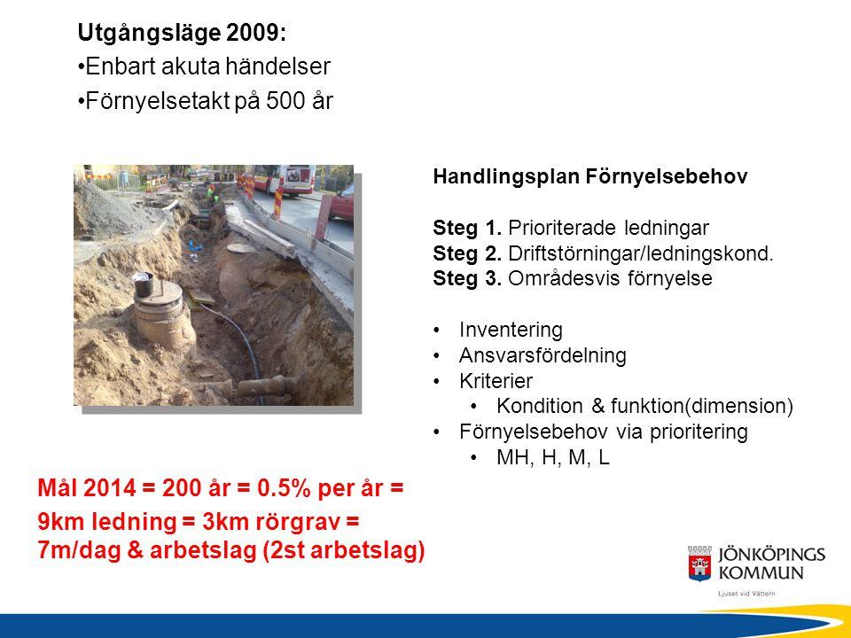 Handlingsplan Förnyelsebehov Steg 1. Prioriterade ledningar Steg 2. Driftstörningar/ledningskond. Steg 3. Områdesvis förnyelse Inventering Ansvarsförd
