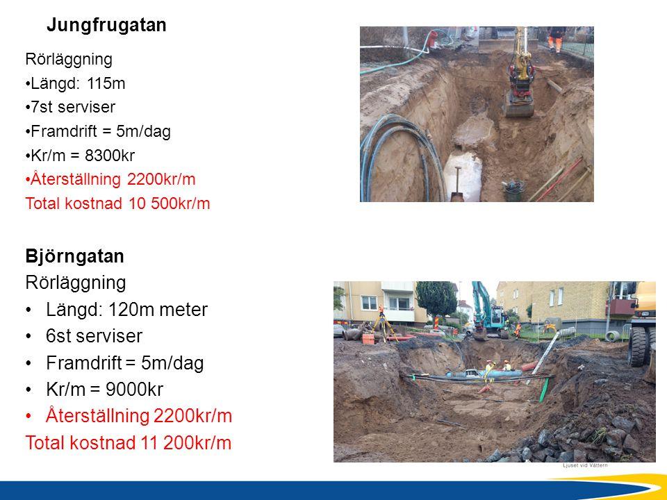 Jungfrugatan Rörläggning Längd: 115m 7st serviser Framdrift = 5m/dag Kr/m = 8300kr Återställning 2200kr/m Total kostnad 10 500kr/m Björngatan Rörläggn