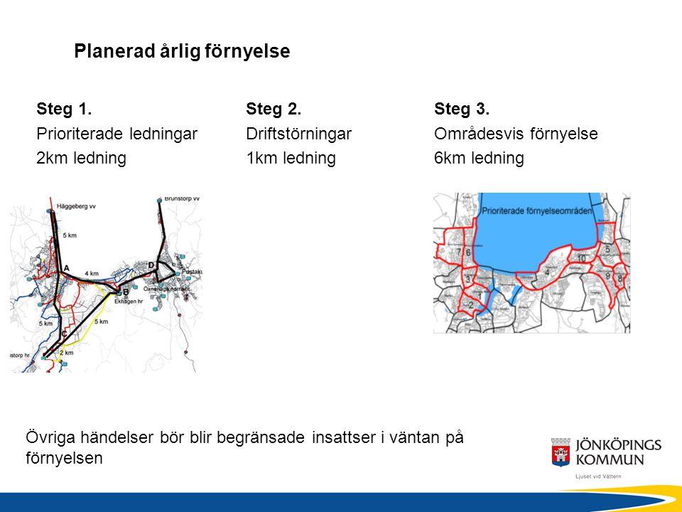 Planerad årlig förnyelse Steg 1. Prioriterade ledningar 2km ledning Steg 2. Driftstörningar 1km ledning Steg 3. Områdesvis förnyelse 6km ledning Övrig