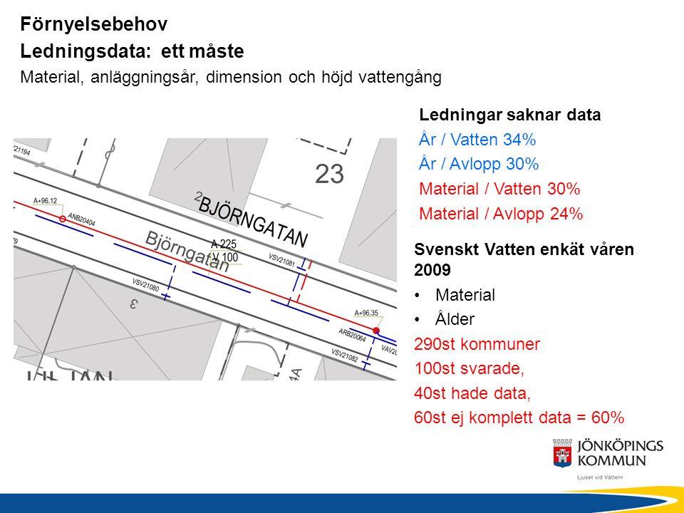 Förnyelsebehov Ledningsdata: ett måste Material, anläggningsår, dimension och höjd vattengång Svenskt Vatten enkät våren 2009 Material Ålder 290st kom