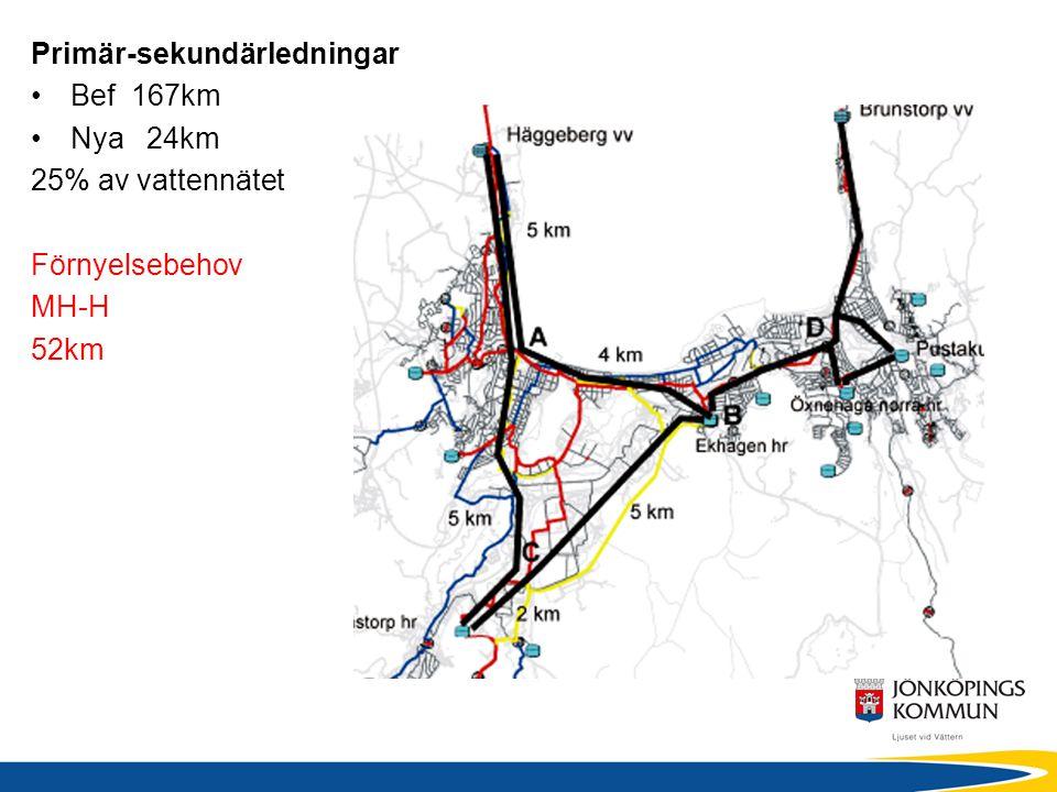 Primär-sekundärledningar Bef 167km Nya 24km 25% av vattennätet Förnyelsebehov MH-H 52km