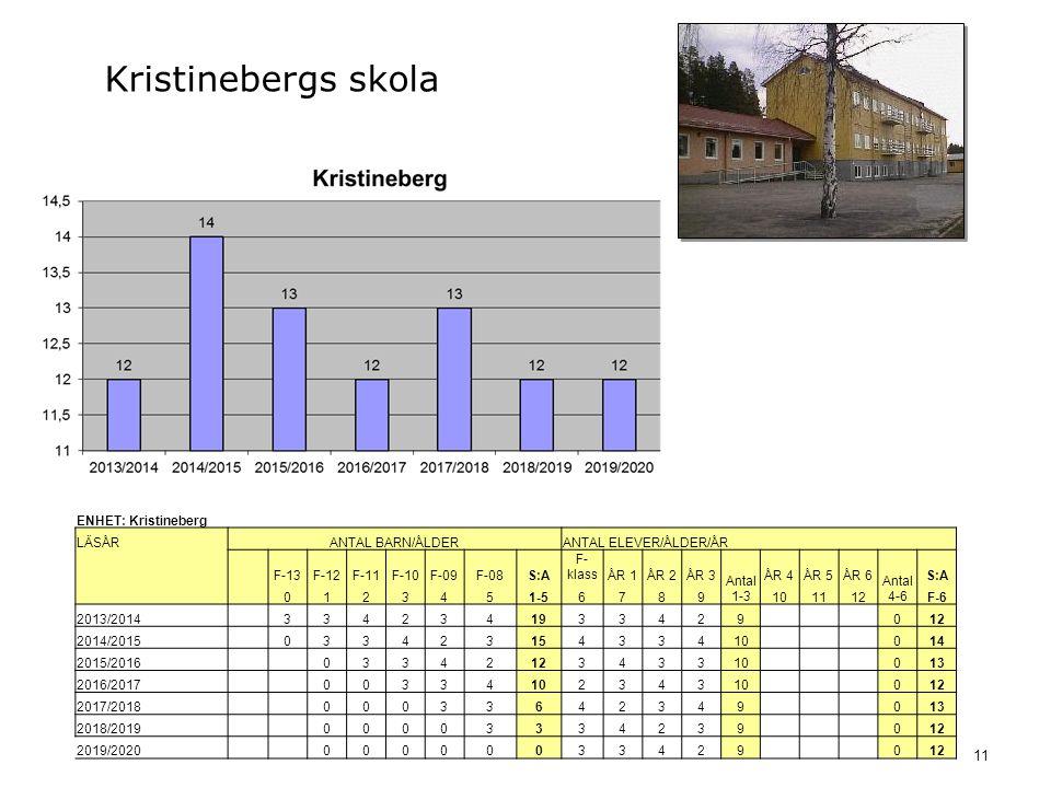 11 Kristinebergs skola ENHET: Kristineberg LÄSÅRANTAL BARN/ÅLDERANTAL ELEVER/ÅLDER/ÅR F-13F-12F-11F-10F-09F-08S:A F- klassÅR 1ÅR 2ÅR 3 Antal 1-3 ÅR 4ÅR 5ÅR 6 Antal 4-6 S:A 0123451-56789101112F-6 2013/2014 3342341933429 012 2014/2015 03342315433410 014 2015/2016 0334212343310 013 2016/2017 00334102343 012 2017/2018 00033642349 013 2018/2019 00003334239 012 2019/2020 00000033429 012