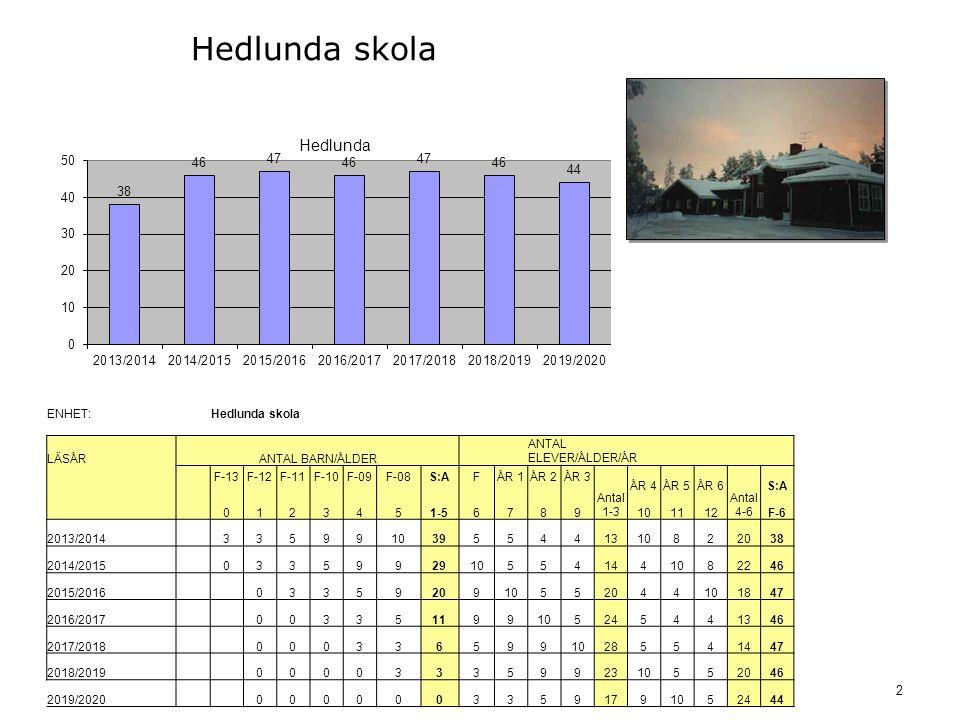 2 Hedlunda skola ENHET:Hedlunda skola LÄSÅRANTAL BARN/ÅLDER ANTAL ELEVER/ÅLDER/ÅR F-13F-12F-11F-10F-09F-08S:AFÅR 1ÅR 2ÅR 3 Antal 1-3 ÅR 4ÅR 5ÅR 6 Antal 4-6 S:A 0123451-56789 101112F-6 2013/2014 33599103955441310822038 2014/2015 03359929105541441082246 2015/2016 0335920910552044101847 2016/2017 003351199105245441346 2017/2018 00033659910285541447 2018/2019 00003335992310552046 2019/2020 00000033591791052444