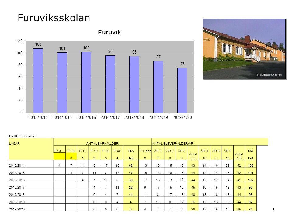 5 Furuviksskolan ENHET: Furuvik LÄSÅRANTAL BARN/ÅLDERANTAL ELEVER/ÅLDER/ÅR F-13F-12F-11F-10F-09F-08S:AF-klassÅR 1ÅR 2ÅR 3 Antal 1-3 ÅR 4ÅR 5ÅR 6 Antal 4-6 S:A 012341-56789101112F-6 2013/201447118171562131615124314162252108 2014/2015 471181747151316154412141642101 2015/2016 4711830171513 16 4415121441102 2016/2017 4711228171513451615124396 2017/2018 04711 81715401316154495 2018/2019 0044711817361513164487 2019/2020 000047118261715134575