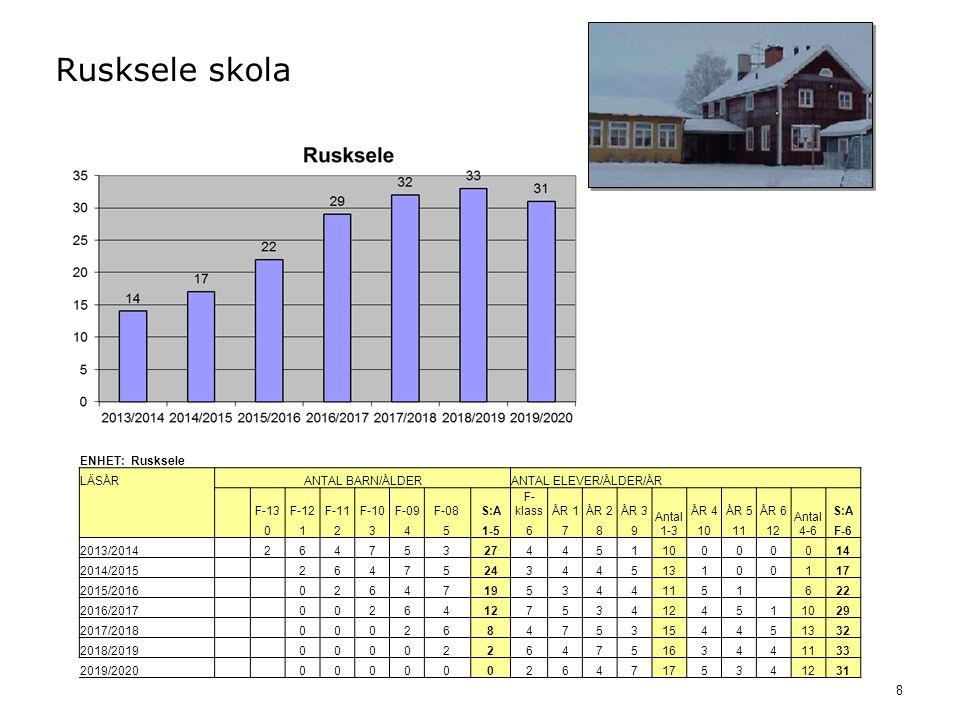 8 Rusksele skola ENHET: Rusksele LÄSÅRANTAL BARN/ÅLDERANTAL ELEVER/ÅLDER/ÅR F-13F-12F-11F-10F-09F-08S:A F- klassÅR 1ÅR 2ÅR 3 Antal 1-3 ÅR 4ÅR 5ÅR 6 Antal 4-6 S:A 0123451-56789101112F-6 2013/2014 26475327445110000014 2014/2015 2647524344513100117 2015/2016 026471953441151 622 2016/2017 00264127534 4511029 2017/2018 0002684753154451332 2018/2019 0000226475163441133 2019/2020 0000002647175341231