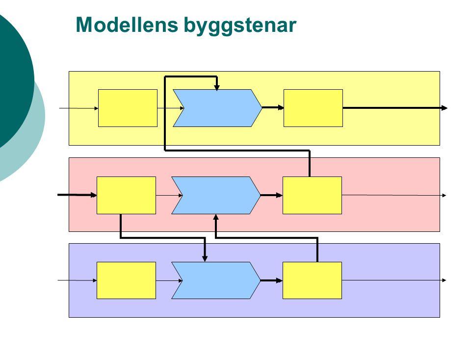 Modellens byggstenar
