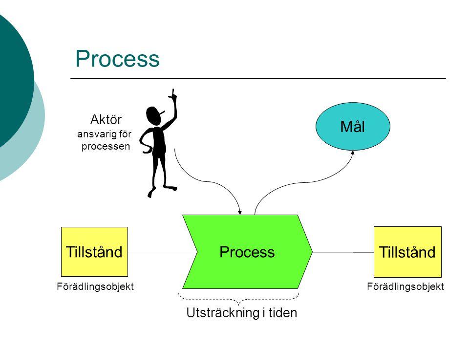 Process ISO 9000:2000 (Internationella standardiseringsorganisationen) grupp av samverkande eller varandra påverkan- de aktiviteter som omformar insatser till utfall SAMBA tilläggsbeskrivning för process värdehöjande för någon har ett förädlingsobjekt definierat mål någon är ansvarig disponerar resurser har en utsträckning i tiden en tydlig start och ett tydligt slut skall kunna repeteras helt eller delvis