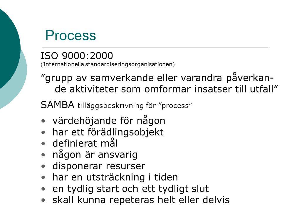 """Process ISO 9000:2000 (Internationella standardiseringsorganisationen) """"grupp av samverkande eller varandra påverkan- de aktiviteter som omformar insa"""