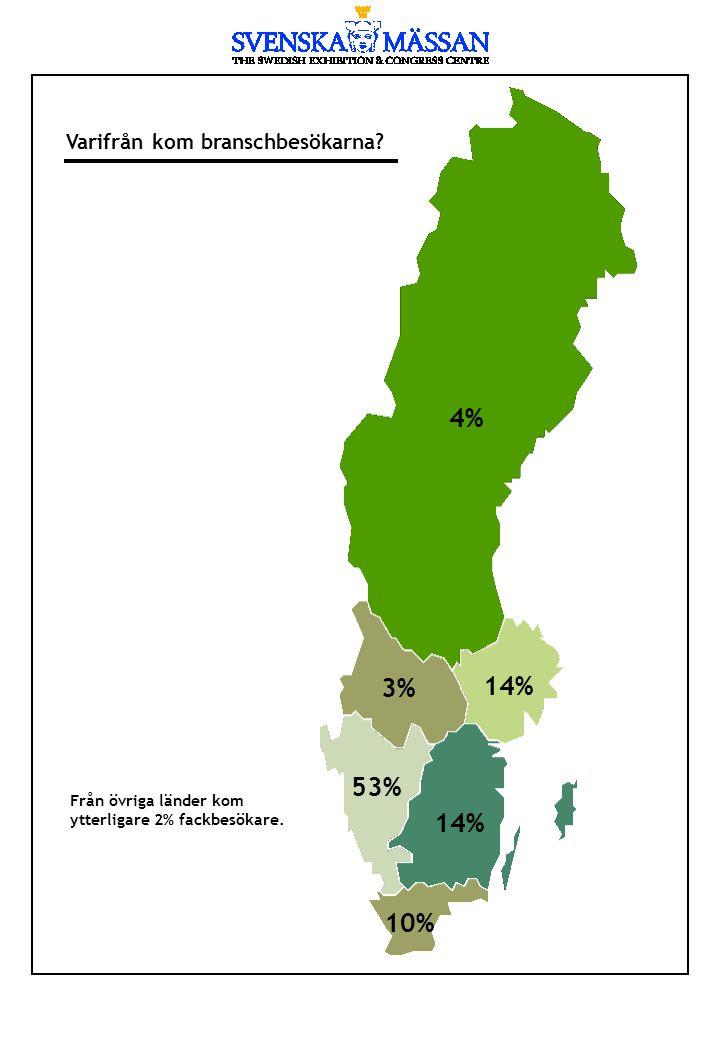 Varifrån kom branschbesökarna? Från övriga länder kom ytterligare 2% fackbesökare. 4% 3% 14% 53% 14% 10%