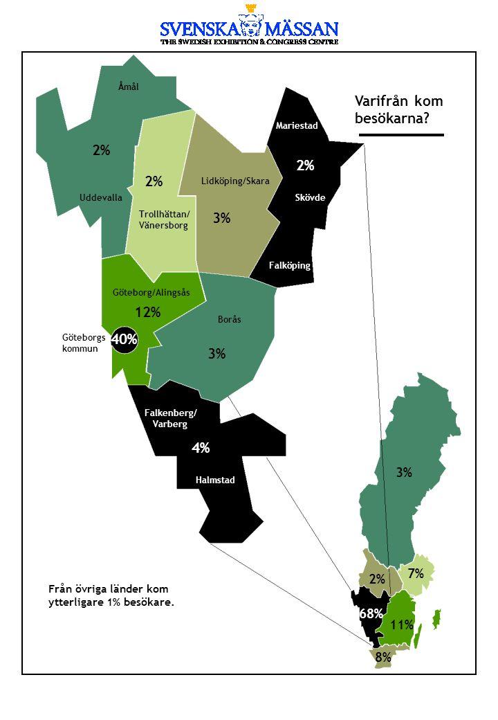 Varifrån kom besökarna? Från övriga länder kom ytterligare 1% besökare. 3% 2% 7% 68% 11% 8% Åmål Uddevalla Trollhättan/ Vänersborg Lidköping/Skara Mar