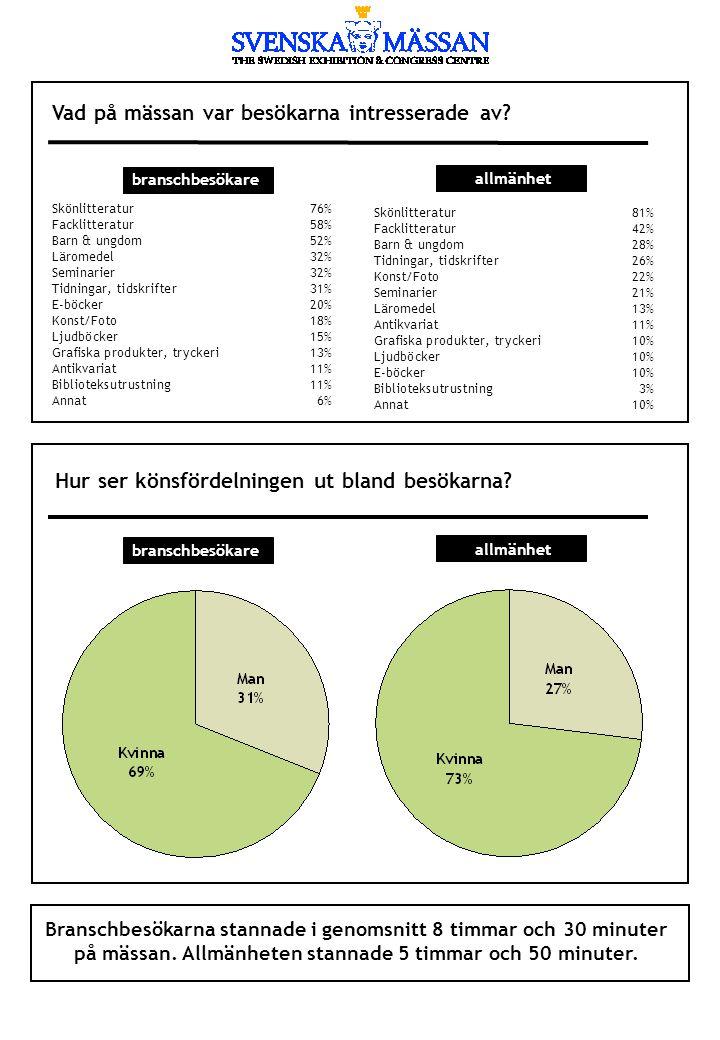 Vad på mässan var besökarna intresserade av? Skönlitteratur81% Facklitteratur42% Barn & ungdom28% Tidningar, tidskrifter26% Konst/Foto22% Seminarier21