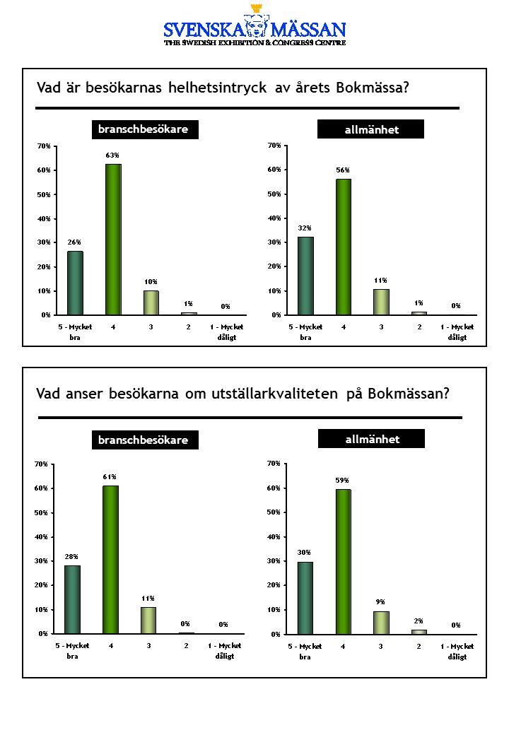 Vad anser besökarna om utställarkvaliteten på Bokmässan? Vad är besökarnas helhetsintryck av årets Bokmässa? branschbesökare allmänhet branschbesökare