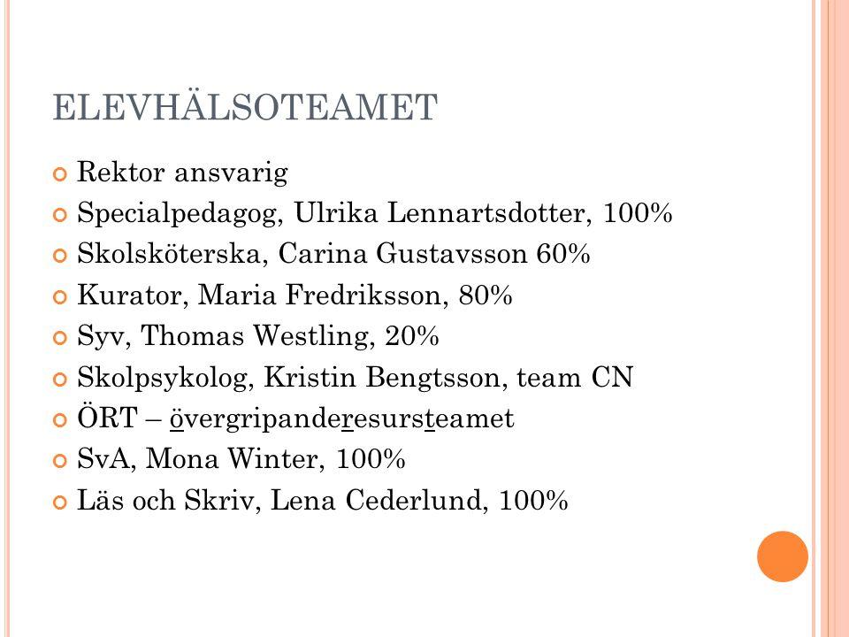 ELEVHÄLSOTEAMET Rektor ansvarig Specialpedagog, Ulrika Lennartsdotter, 100% Skolsköterska, Carina Gustavsson 60% Kurator, Maria Fredriksson, 80% Syv, Thomas Westling, 20% Skolpsykolog, Kristin Bengtsson, team CN ÖRT – övergripanderesursteamet SvA, Mona Winter, 100% Läs och Skriv, Lena Cederlund, 100%