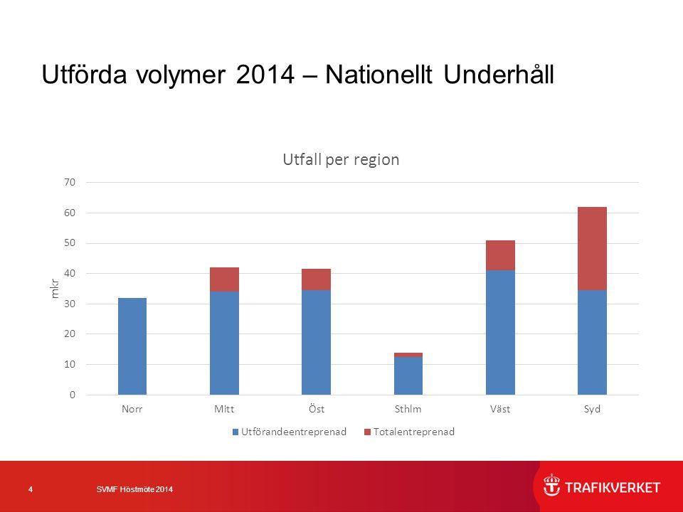 4 SVMF Höstmöte 2014 Utförda volymer 2014 – Nationellt Underhåll