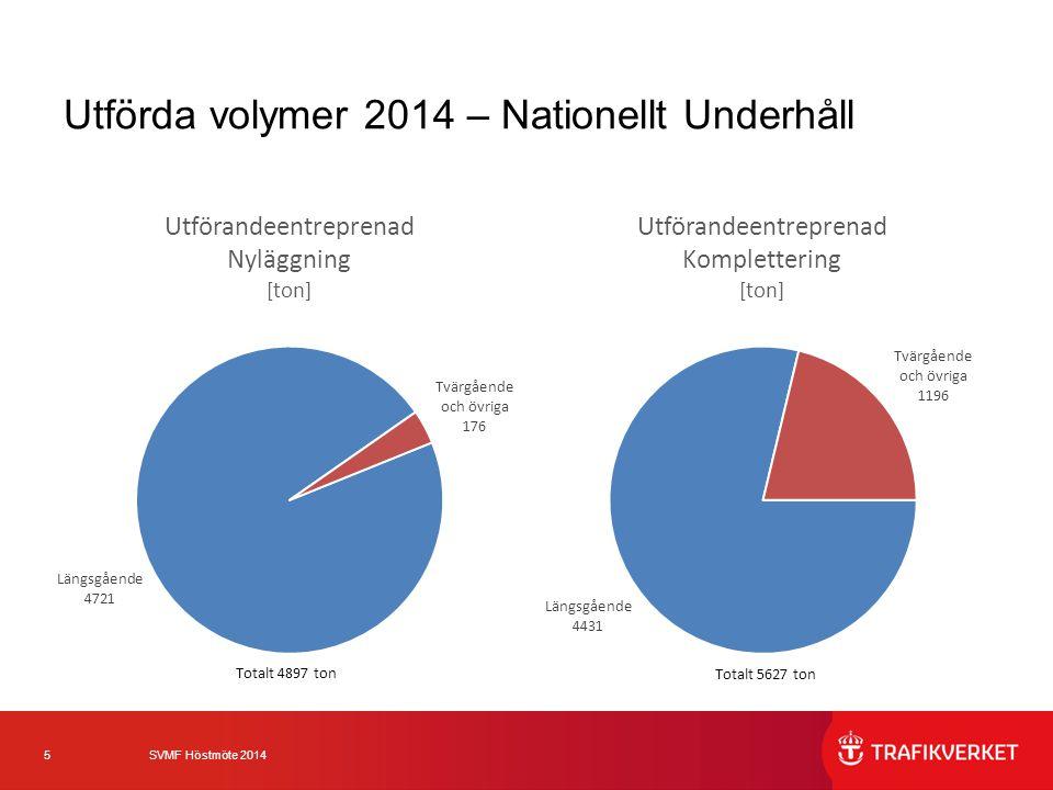 6 SVMF Höstmöte 2014 Utförda volymer 2014 – Nationellt Underhåll