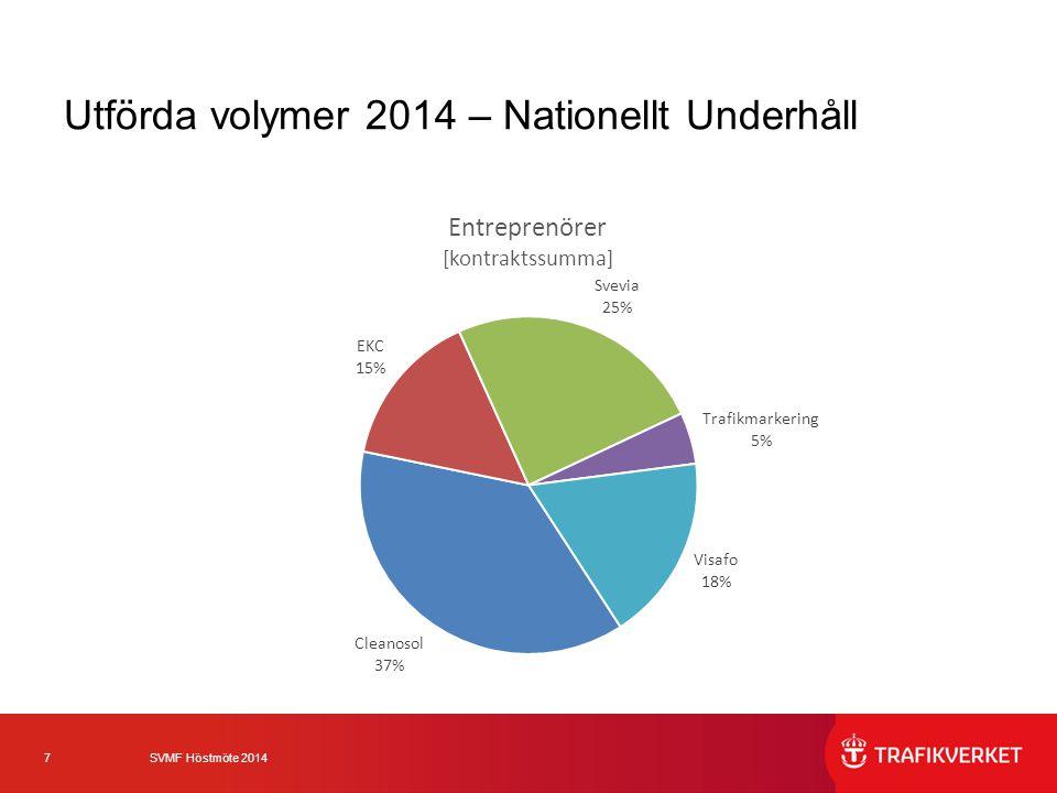 8 SVMF Höstmöte 2014 Utförda volymer 2014 – Nationellt Underhåll