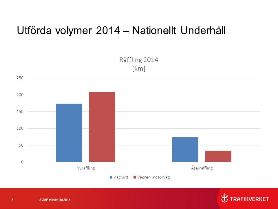 9 SVMF Höstmöte 2014 Utförda volymer 2014 – Nationellt Underhåll Motsvarar ca 3-4 räddade liv/år