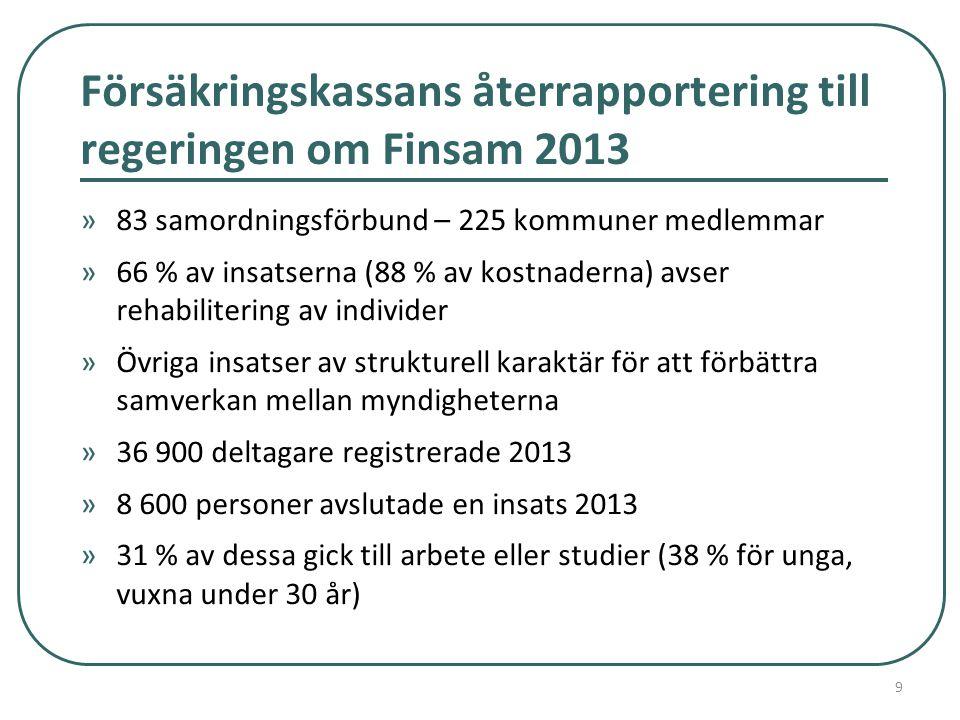 Försäkringskassans återrapportering till regeringen om Finsam 2013 »83 samordningsförbund – 225 kommuner medlemmar »66 % av insatserna (88 % av kostnaderna) avser rehabilitering av individer »Övriga insatser av strukturell karaktär för att förbättra samverkan mellan myndigheterna »36 900 deltagare registrerade 2013 »8 600 personer avslutade en insats 2013 »31 % av dessa gick till arbete eller studier (38 % för unga, vuxna under 30 år) 9