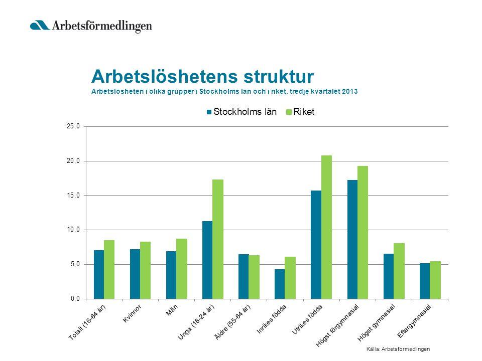 Arbetslöshetens struktur Arbetslösheten i olika grupper i Stockholms län och i riket, tredje kvartalet 2013 Källa: Arbetsförmedlingen
