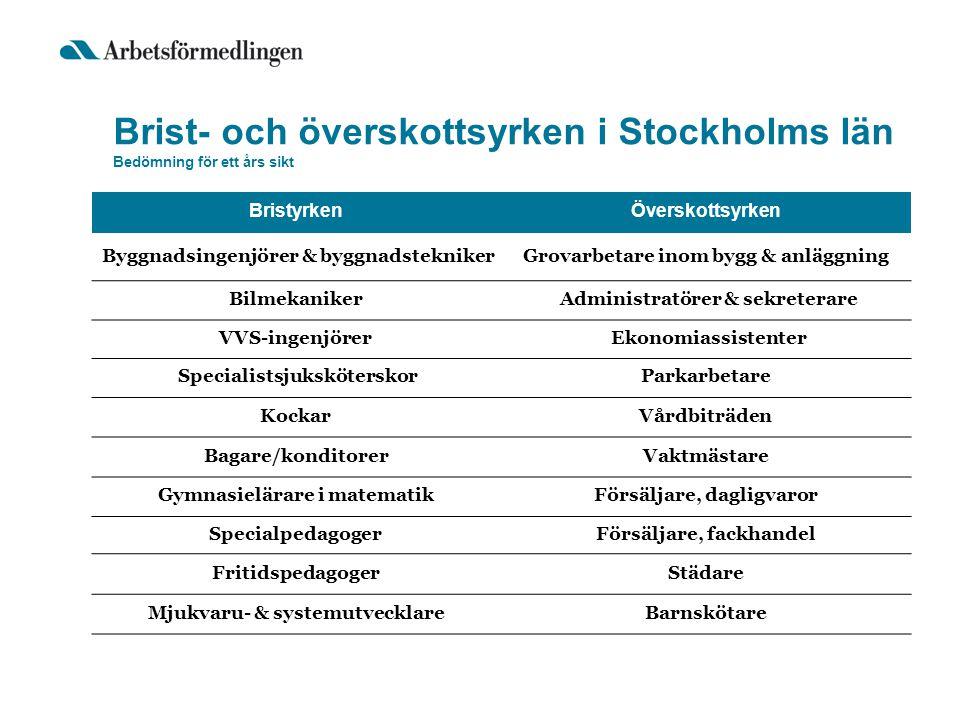 Brist- och överskottsyrken i Stockholms län Bedömning för ett års sikt BristyrkenÖverskottsyrken Byggnadsingenjörer & byggnadsteknikerGrovarbetare ino