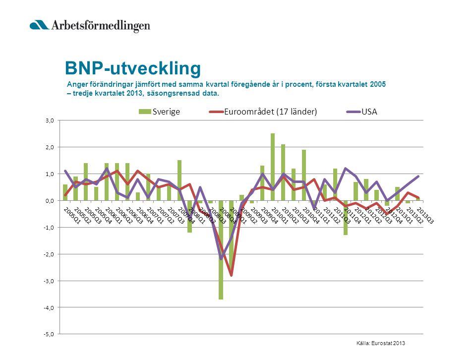 BNP-utveckling Anger förändringar jämfört med samma kvartal föregående år i procent, första kvartalet 2005 – tredje kvartalet 2013, säsongsrensad data