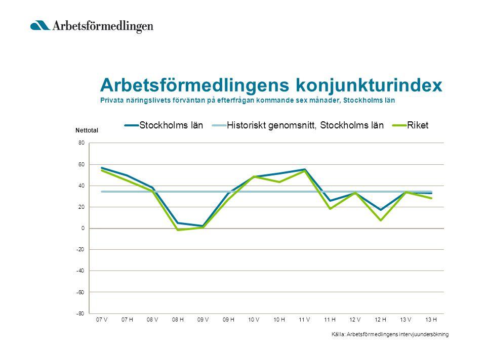 Arbetsförmedlingens konjunkturindex Privata näringslivets förväntan på efterfrågan kommande sex månader, Stockholms län Källa: Arbetsförmedlingens int