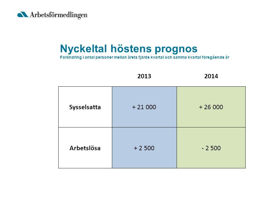 Nyckeltal höstens prognos Förändring i antal personer mellan årets fjärde kvartal och samma kvartal föregående år 20132014 Sysselsatta+ 21 000+ 26 000