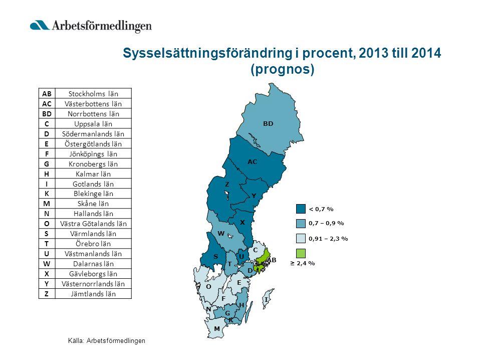 AB BD Y AC Z X W S T U D C O E F H G I K M N 0,91 – 2,3 % 0,7 – 0,9 % < 0,7 % Sysselsättningsförändring i procent, 2013 till 2014 (prognos) Källa: Arb