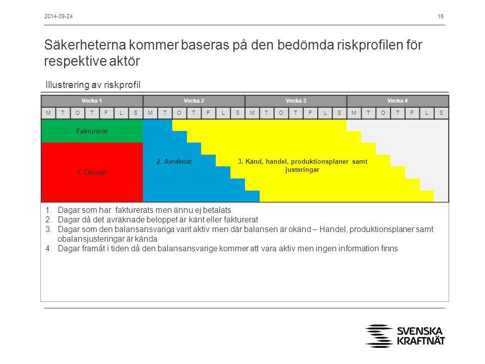 Säkerheterna kommer baseras på den bedömda riskprofilen för respektive aktör 2014-09-2415 Vecka 1Vecka 2Vecka 3Vecka 4 MTOTFLSMTOTFLSMTOTFLSMTOTFLS Fakturerat 1.
