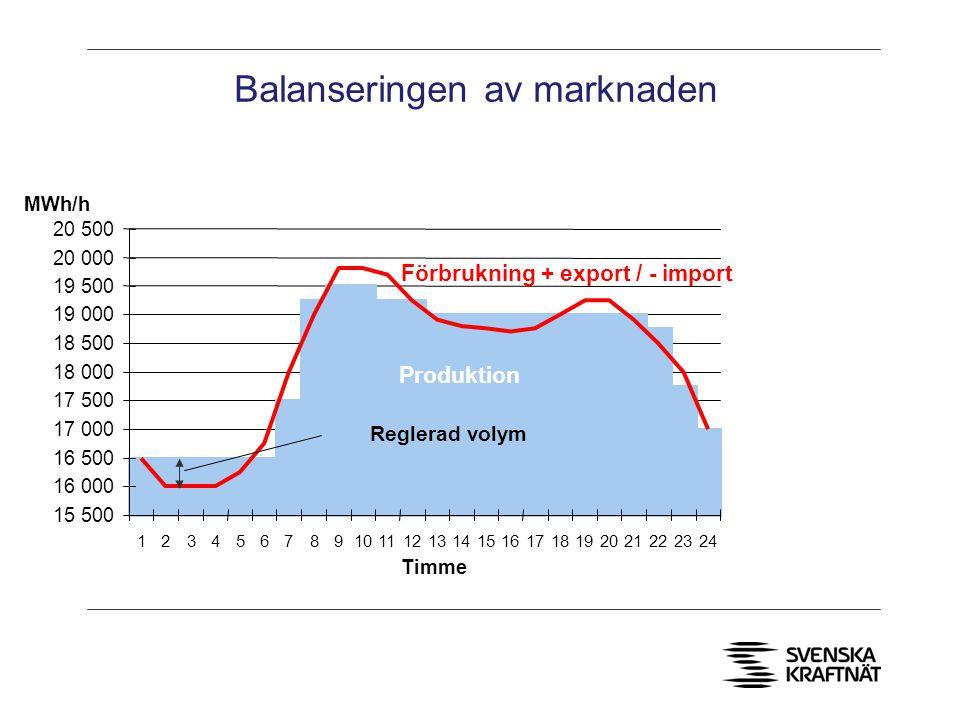 Balanseringen av marknaden