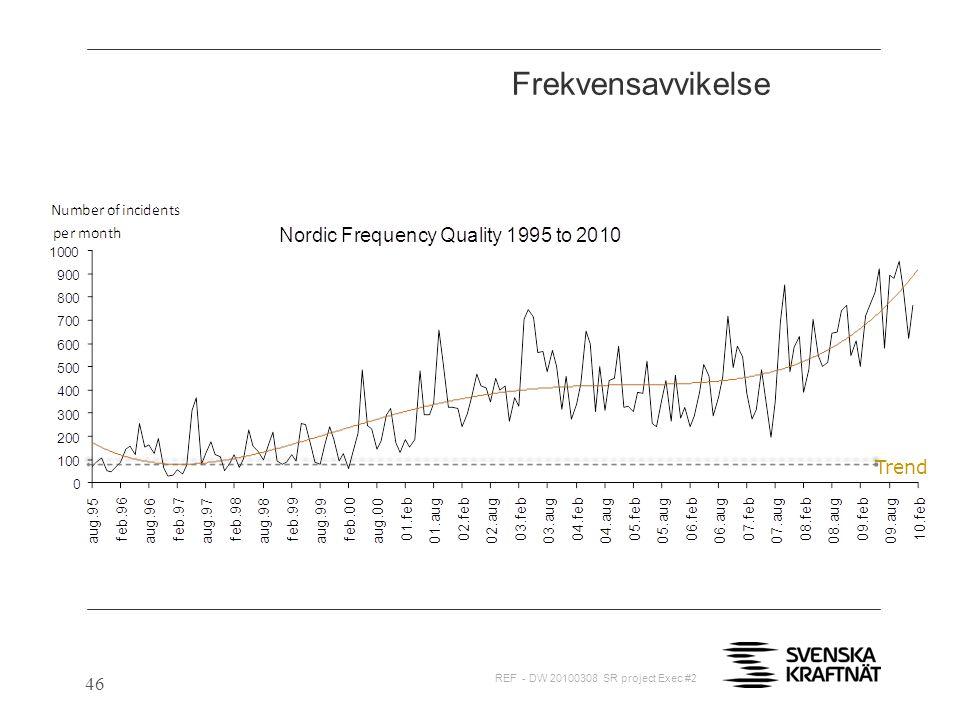 46 Frekvensavvikelse Trend REF - DW 20100308 SR project Exec #2