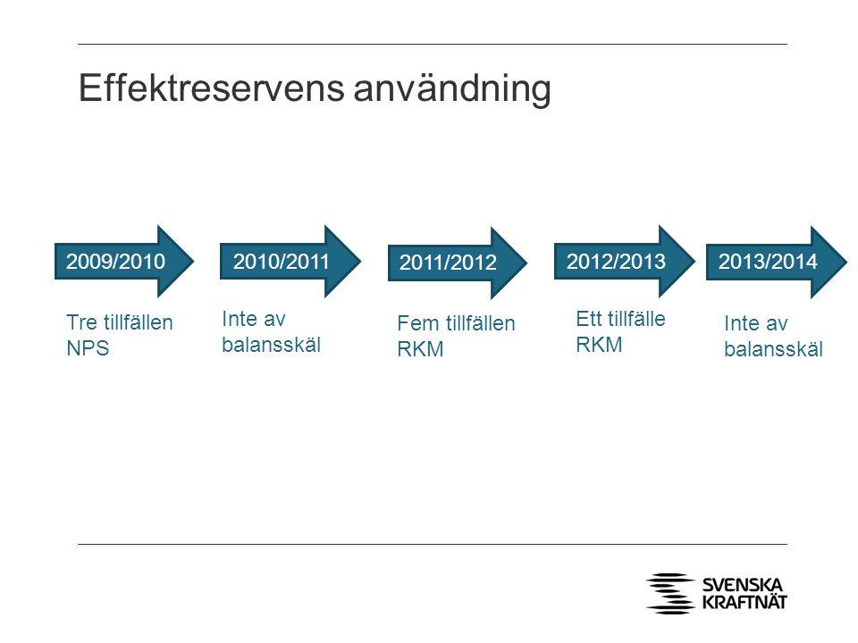 Effektreservens användning 2009/2010 Tre tillfällen NPS Inte av balansskäl Fem tillfällen RKM Ett tillfälle RKM 2011/2012 2010/20112012/2013 2013/2014 Inte av balansskäl