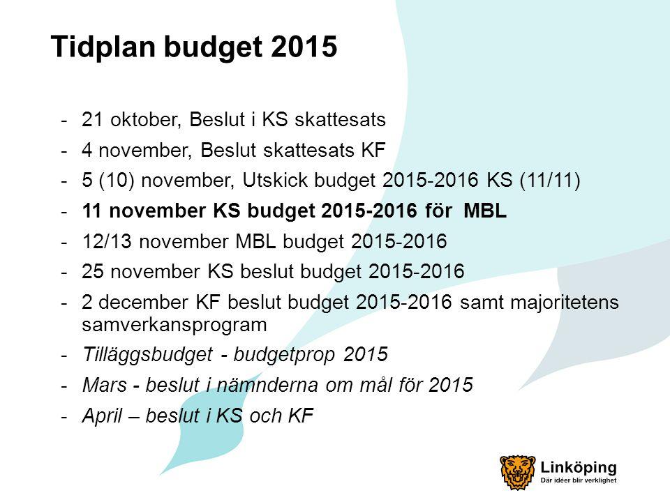 Tidplan budget 2015 -21 oktober, Beslut i KS skattesats -4 november, Beslut skattesats KF -5 (10) november, Utskick budget 2015-2016 KS (11/11) -11 november KS budget 2015-2016 för MBL -12/13 november MBL budget 2015-2016 -25 november KS beslut budget 2015-2016 -2 december KF beslut budget 2015-2016 samt majoritetens samverkansprogram -Tilläggsbudget - budgetprop 2015 -Mars - beslut i nämnderna om mål för 2015 -April – beslut i KS och KF
