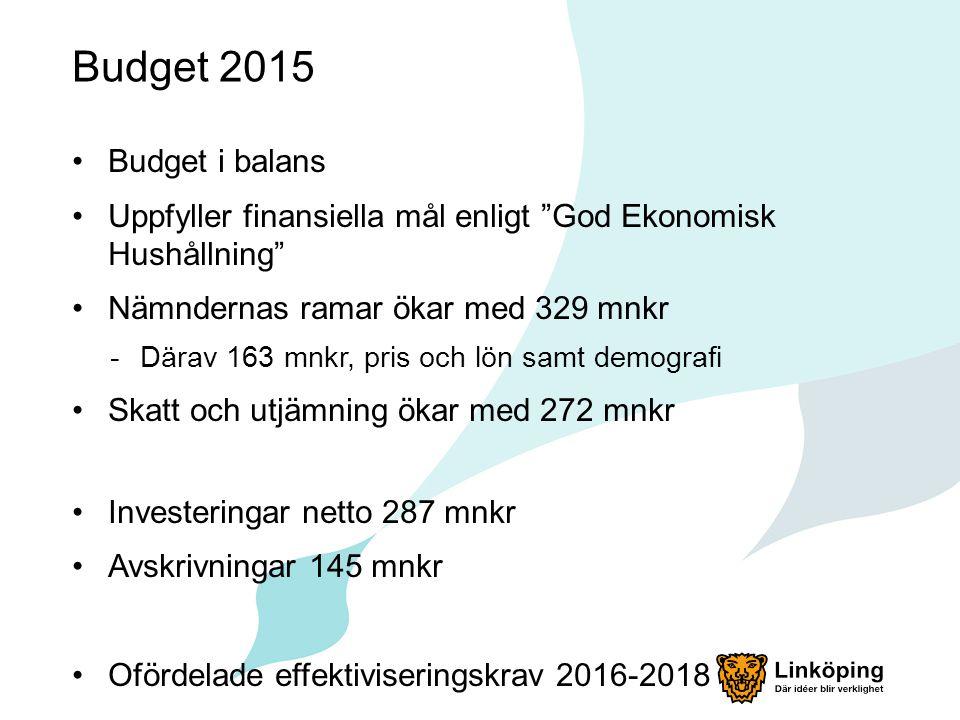 Budget 2015 Budget i balans Uppfyller finansiella mål enligt God Ekonomisk Hushållning Nämndernas ramar ökar med 329 mnkr -Därav 163 mnkr, pris och lön samt demografi Skatt och utjämning ökar med 272 mnkr Investeringar netto 287 mnkr Avskrivningar 145 mnkr Ofördelade effektiviseringskrav 2016-2018