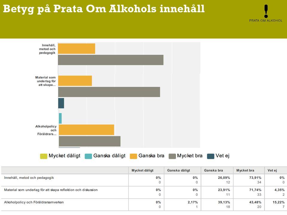 Betyg på Prata Om Alkohols innehåll