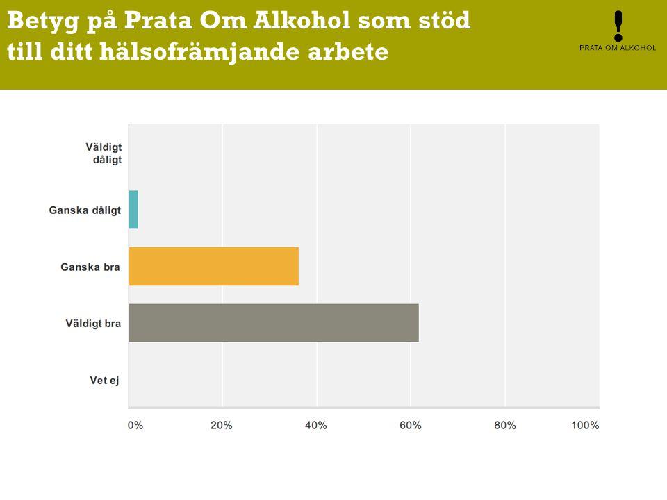 Betyg på Prata Om Alkohol som stöd till ditt hälsofrämjande arbete
