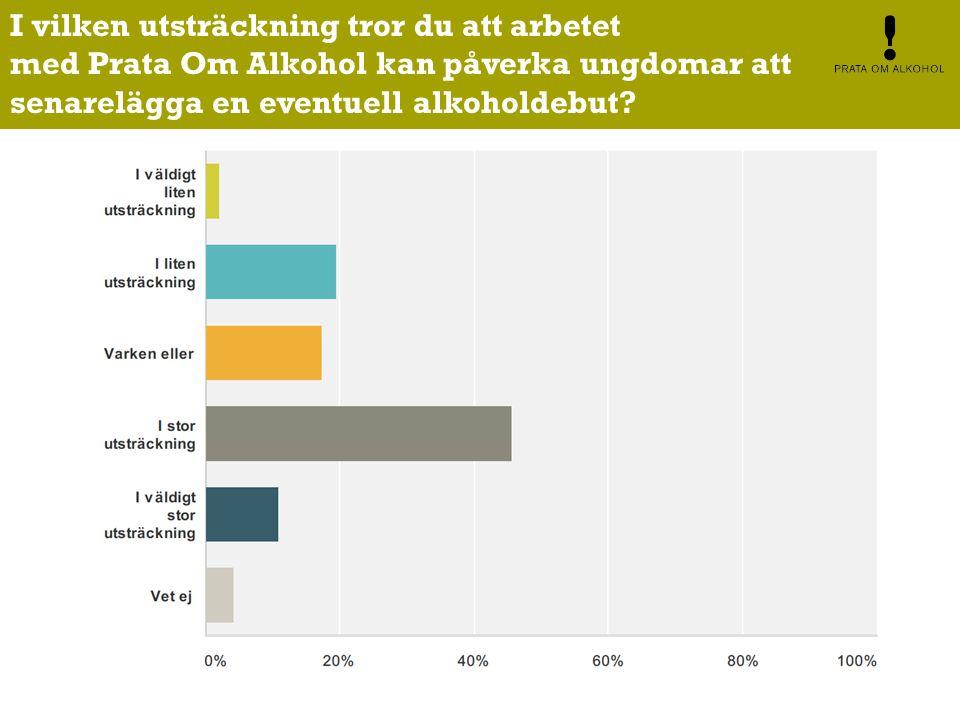 I vilken utsträckning tror du att arbetet med Prata Om Alkohol kan påverka ungdomar att senarelägga en eventuell alkoholdebut