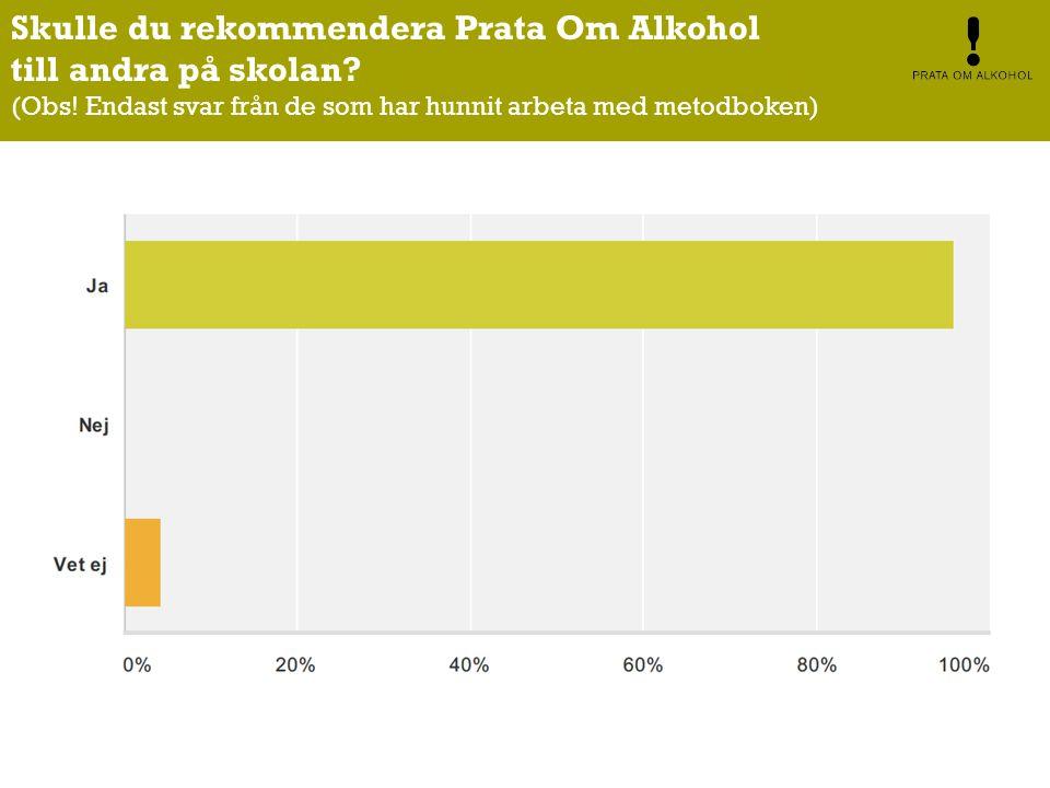 Skulle du rekommendera Prata Om Alkohol till andra på skolan.