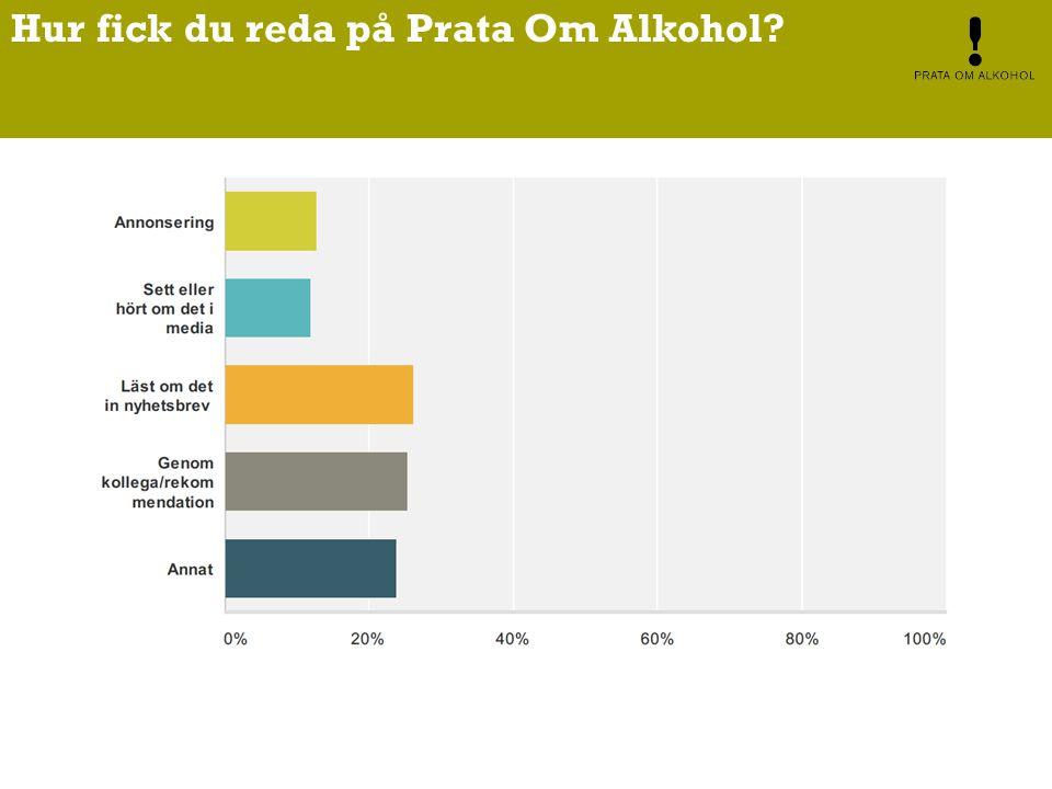 Hur fick du reda på Prata Om Alkohol