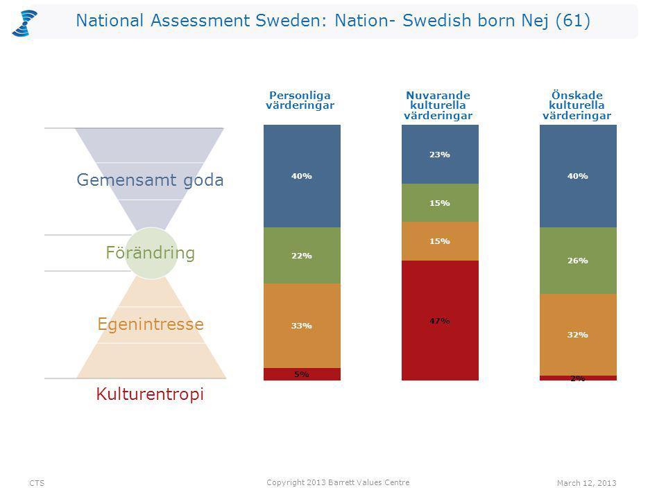 National Assessment Sweden: Nation- Swedish born Nej (61) Kulturentropi Personliga värderingar Nuvarande kulturella värderingar Önskade kulturella vär