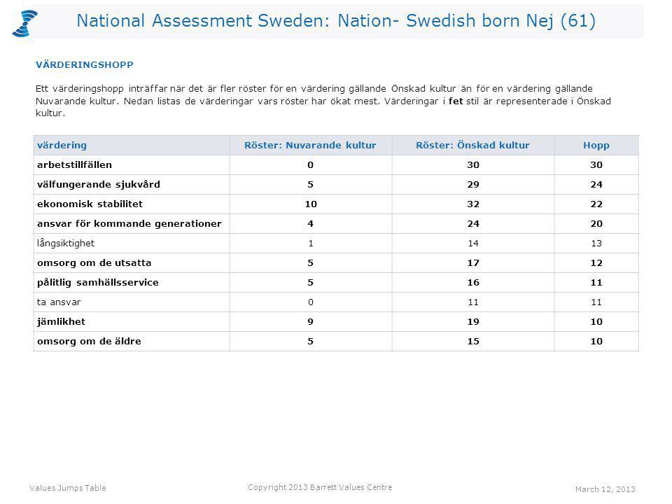 National Assessment Sweden: Nation- Swedish born Nej (61) värdering Röster: Nuvarande kulturRöster: Önskad kulturHopp arbetstillfällen030 välfungerand