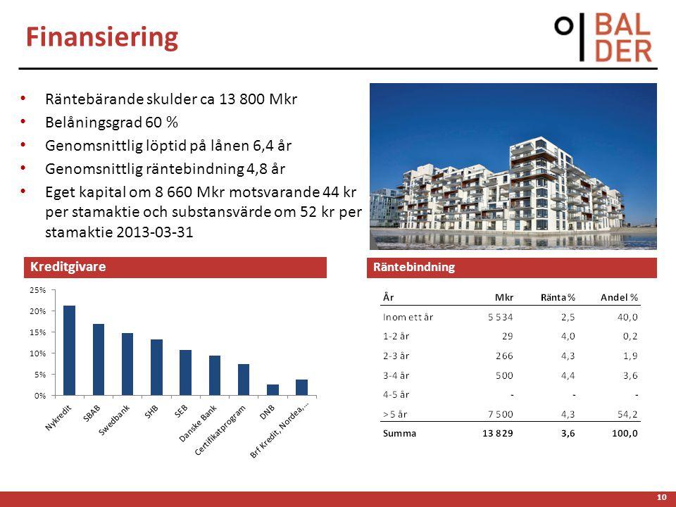 Räntebärande skulder ca 13 800 Mkr Belåningsgrad 60 % Genomsnittlig löptid på lånen 6,4 år Genomsnittlig räntebindning 4,8 år Eget kapital om 8 660 Mk