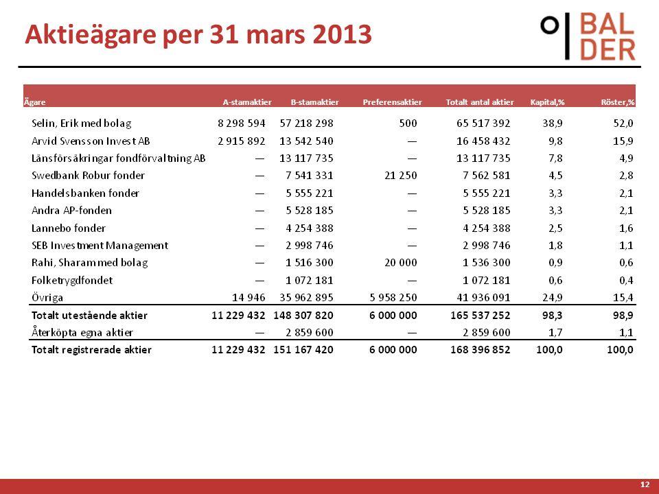 12 Aktieägare per 31 mars 2013 ÄgareA-stamaktierB-stamaktierPreferensaktierTotalt antal aktierKapital,%Röster,%
