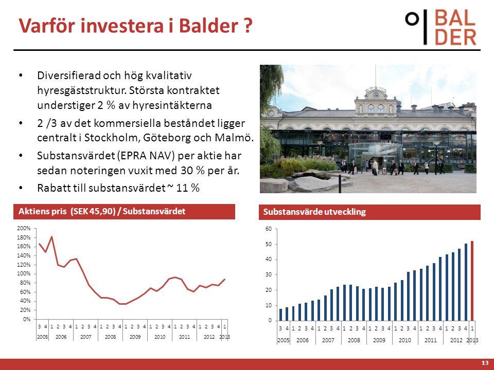 13 Varför investera i Balder ? Diversifierad och hög kvalitativ hyresgäststruktur. Största kontraktet understiger 2 % av hyresintäkterna 2 /3 av det k