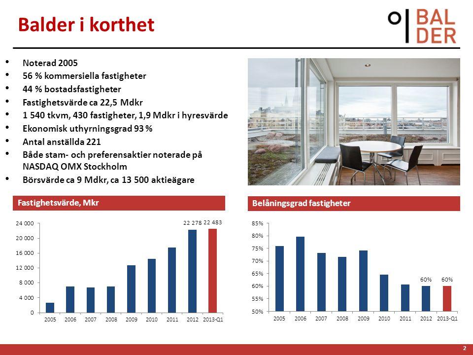 2 Balder i korthet Noterad 2005 56 % kommersiella fastigheter 44 % bostadsfastigheter Fastighetsvärde ca 22,5 Mdkr 1 540 tkvm, 430 fastigheter, 1,9 Md