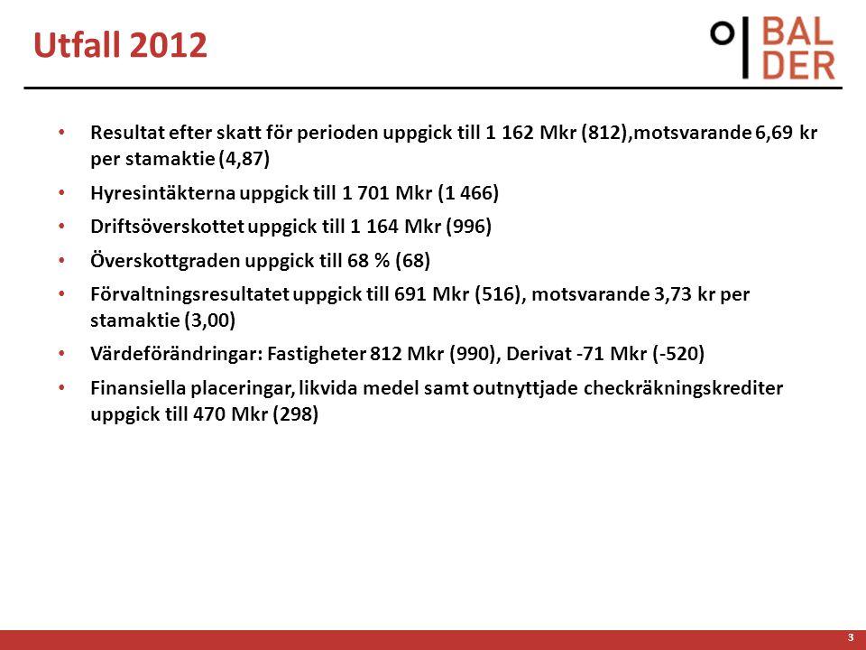 4 Resultat efter skatt för perioden uppgick till 406 Mkr (379),motsvarande 2,36 kr per stamaktie (2,25) Hyresintäkterna uppgick till 448 Mkr (410) Driftsöverskottet uppgick till 272 Mkr (252) Överskottgraden uppgick till 61 % (61) Förvaltningsresultatet uppgick till 161 Mkr (131), motsvarande 0,82 kr per stamaktie (0,69) Värdeförändringar: Fastigheter 170 Mkr (153), Derivat 189 Mkr (233) Finansiella placeringar, likvida medel samt outnyttjade checkräkningskrediter uppgick till 259 Mkr (277) 4 Utfall 2013 Q1