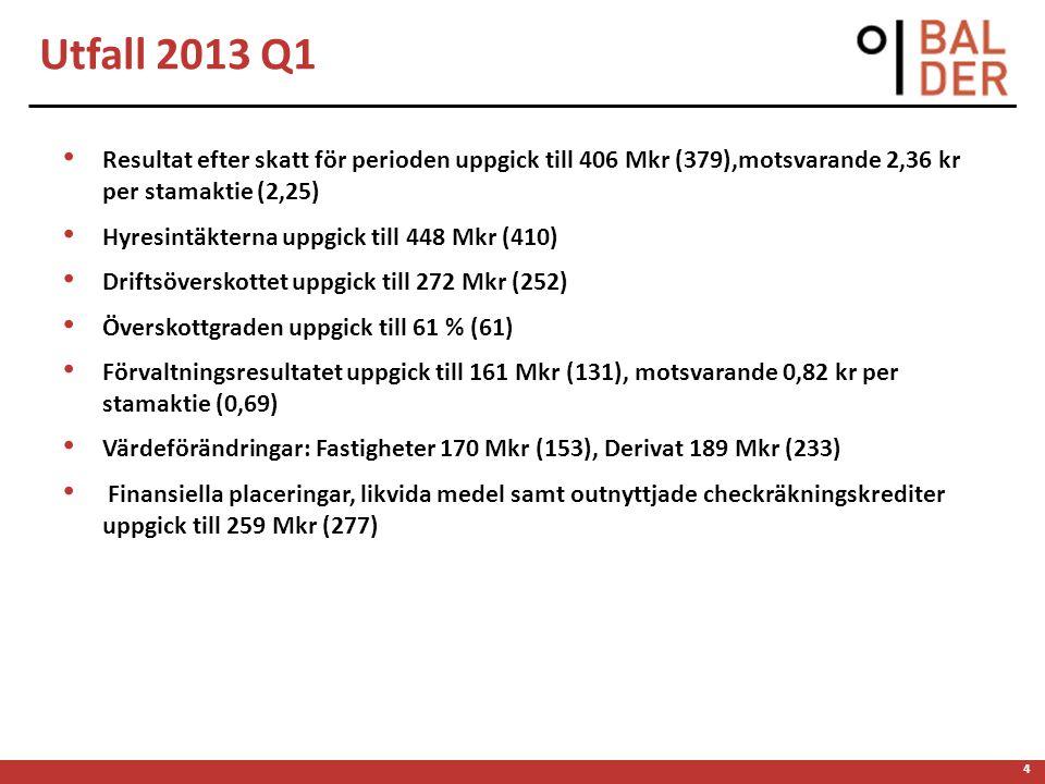4 Resultat efter skatt för perioden uppgick till 406 Mkr (379),motsvarande 2,36 kr per stamaktie (2,25) Hyresintäkterna uppgick till 448 Mkr (410) Dri